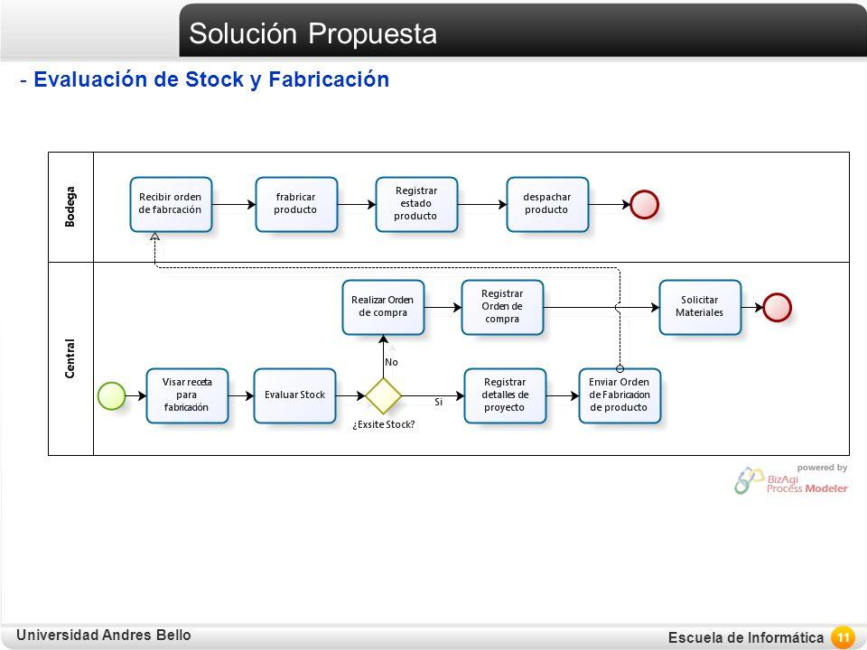 Universidad Andres Bello Escuela de Informática Solución Propuesta - Evaluación de Stock y Fabricación 11