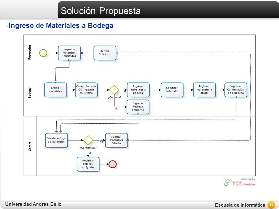 Universidad Andres Bello Escuela de Informática Solución Propuesta -Ingreso de Materiales a Bodega 12