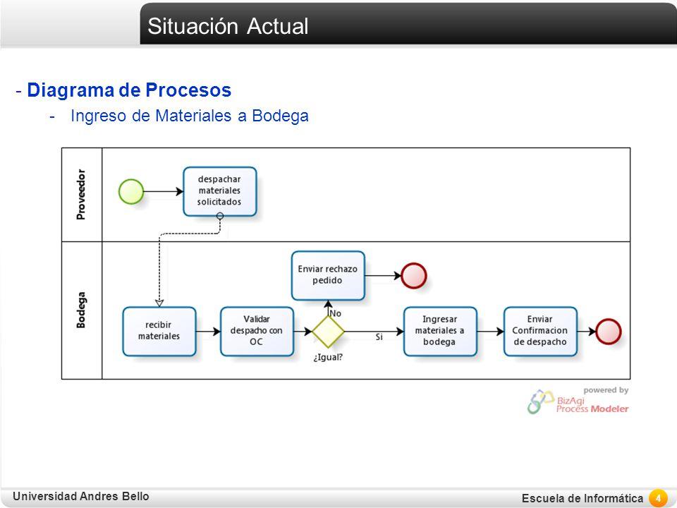 Universidad Andres Bello Escuela de Informática Situación Actual - Diagrama de Procesos -Ingreso de Materiales a Bodega 4