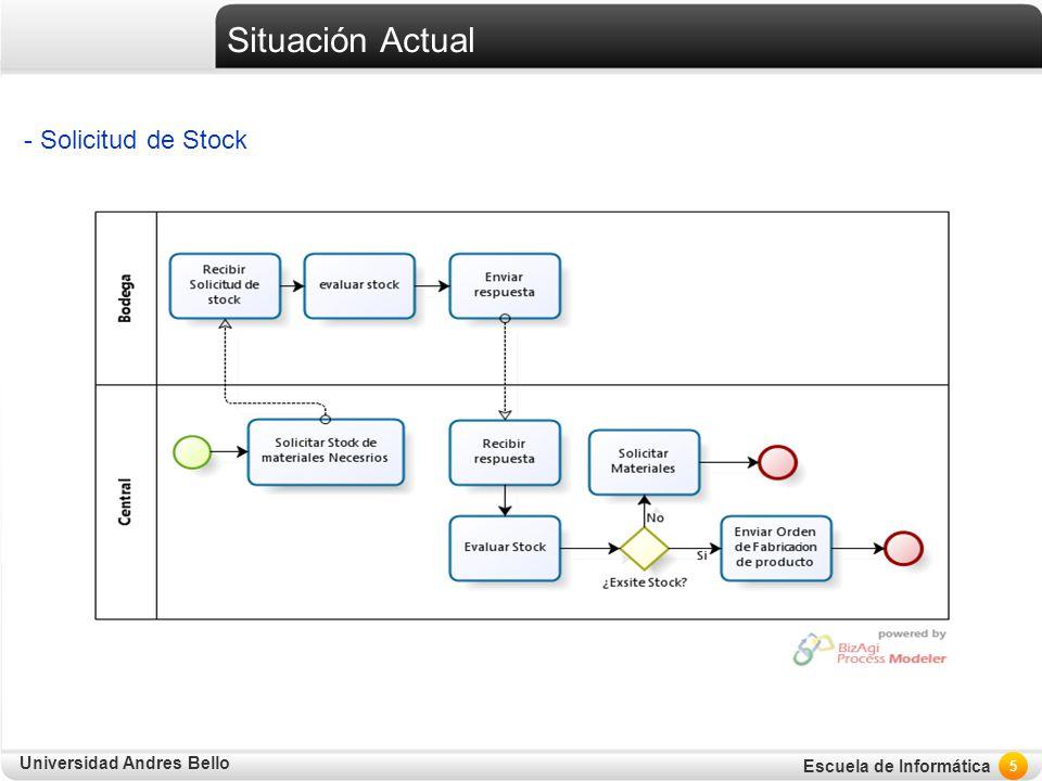 Universidad Andres Bello Escuela de Informática Situación Actual - Solicitud de Stock 5