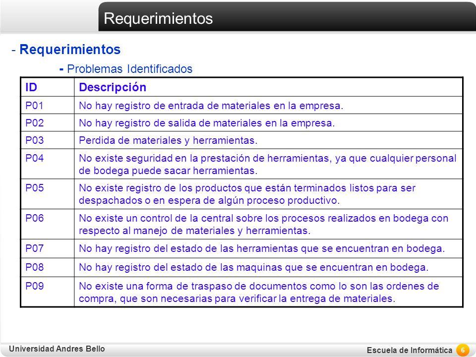 Universidad Andres Bello Escuela de Informática Requerimientos - Requerimientos - Problemas Identificados 6 IDDescripción P01No hay registro de entrad