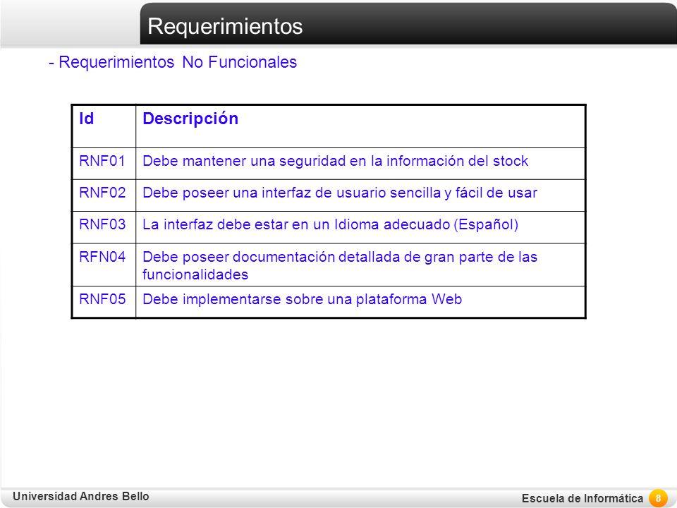 Universidad Andres Bello Escuela de Informática Requerimientos - Requerimientos No Funcionales 8 IdDescripción RNF01Debe mantener una seguridad en la
