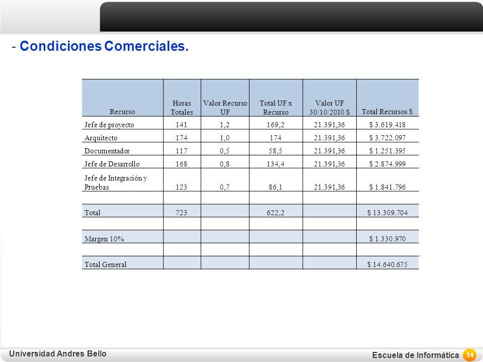 Universidad Andres Bello Escuela de Informática - Condiciones Comerciales. 14 Recurso Horas Totales Valor Recurso UF Total UF x Recurso Valor UF 30/10