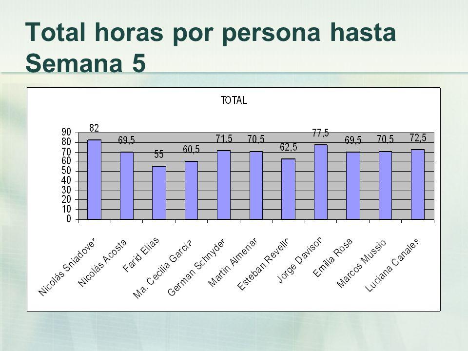 Total horas por persona hasta Semana 5