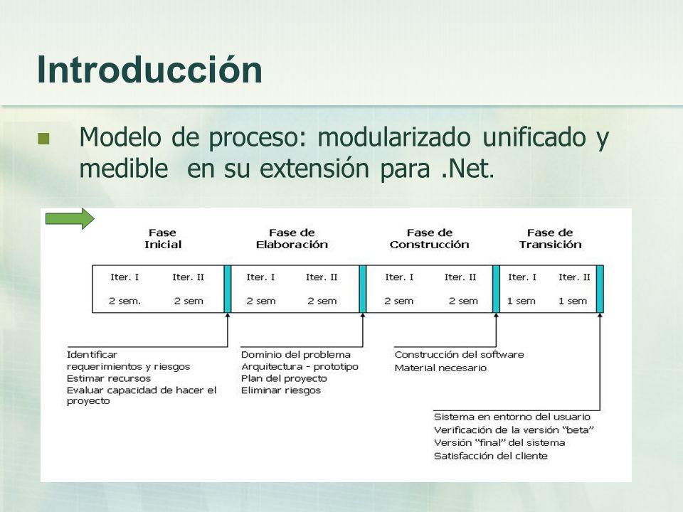 Introducción Modelo de proceso: modularizado unificado y medible en su extensión para.Net.