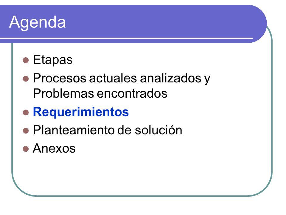 Agenda Etapas Procesos actuales analizados y Problemas encontrados Requerimientos Planteamiento de solución Anexos