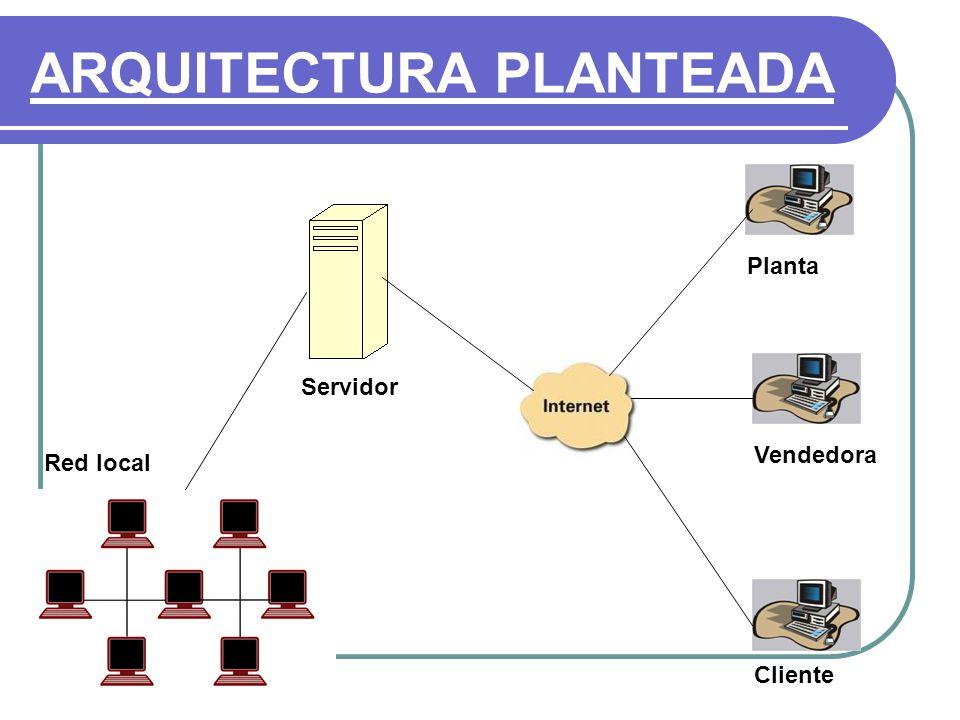 ARQUITECTURA PLANTEADA Red local Planta Vendedora Cliente Servidor