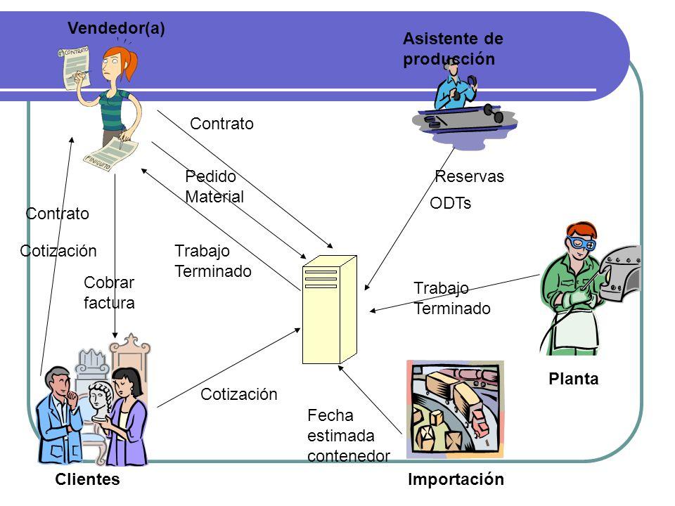 Contrato Pedido Material Vendedor(a) Clientes Contrato Cotización Cobrar factura Trabajo Terminado Importación Asistente de producción Fecha estimada contenedor Planta Reservas ODTs Trabajo Terminado Cotización