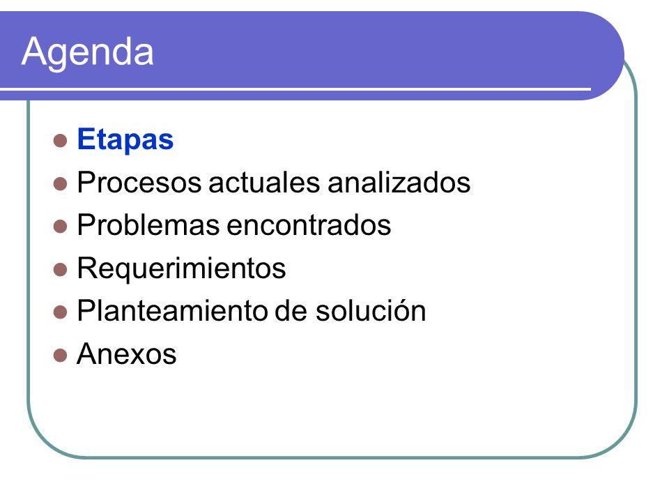 Agenda Etapas Procesos actuales analizados Problemas encontrados Requerimientos Planteamiento de solución Anexos
