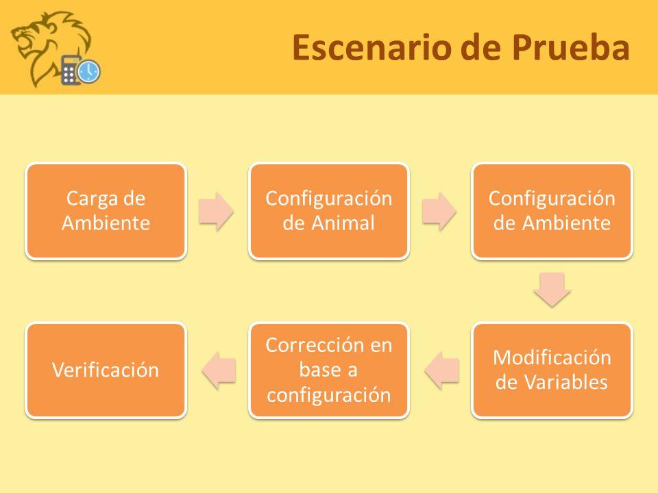 Escenario de Prueba Carga de Ambiente Configuración de Animal Configuración de Ambiente Modificación de Variables Corrección en base a configuración Verificación