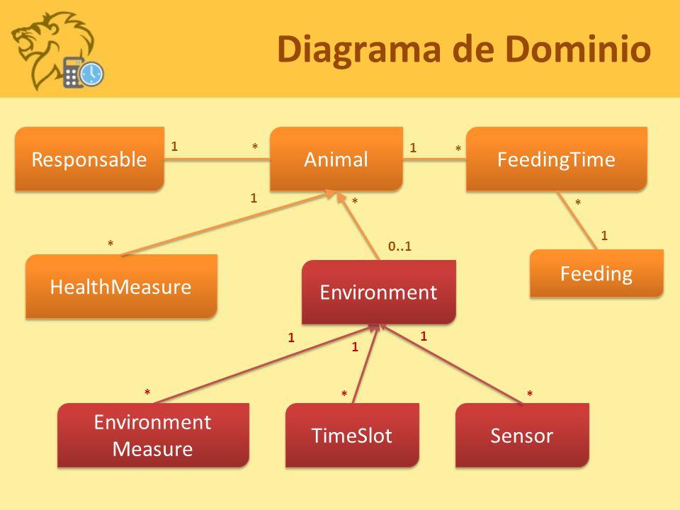 Animal HealthMeasure Environment Measure Environment Measure FeedingTime Feeding Environment Responsable 1 * TimeSlot Diagrama de Dominio Sensor * 1 * 1 1 * * 0..1 1 1 1 * **