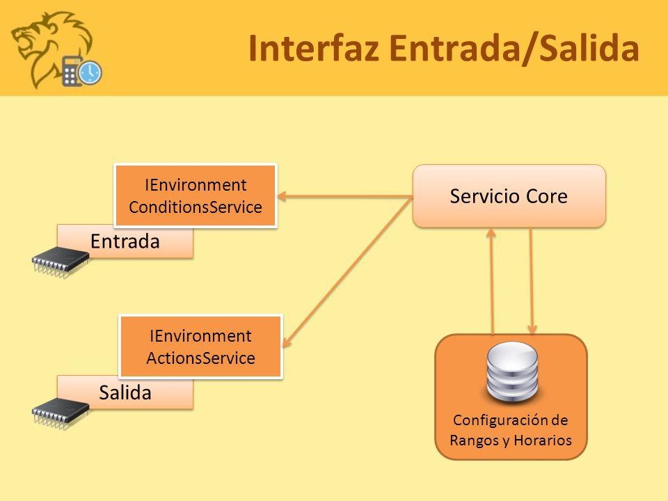Interfaz Entrada/Salida Entrada IEnvironment ConditionsService IEnvironment ConditionsService Salida IEnvironment ActionsService IEnvironment ActionsS