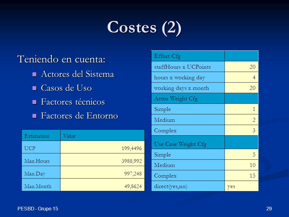 PESBD - Grupo 15 29 Costes (2) Teniendo en cuenta: Actores del Sistema Actores del Sistema Casos de Uso Casos de Uso Factores técnicos Factores técnicos Factores de Entorno Factores de Entorno EstimationValue UCP199,4496 Man.Hours3988,992 Man.Day997,248 Man.Month49,8624 Effort Cfg staffHours x UCPoints20 hours x working day4 working days x month20 Actor Weight Cfg Simple1 Medium2 Complex3 Use Case Weight Cfg Simple5 Medium10 Complex15 direct(yes,no)yes