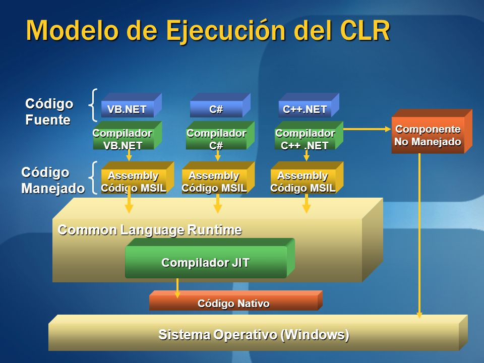 VB.NET CódigoFuente CompiladorVB.NET C++.NETC# Assembly Código MSIL Sistema Operativo (Windows) Common Language Runtime Compilador JIT Código Nativo C
