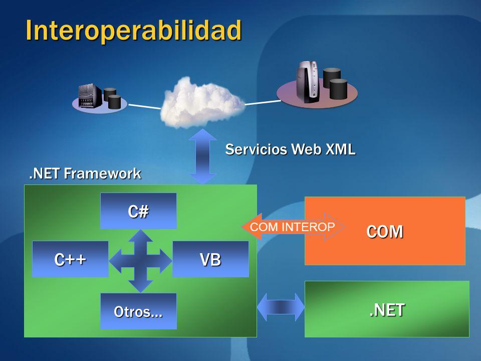 Interoperabilidad.NET Framework Servicios Web XML C# C++VB Otros....NET COM COM INTEROP