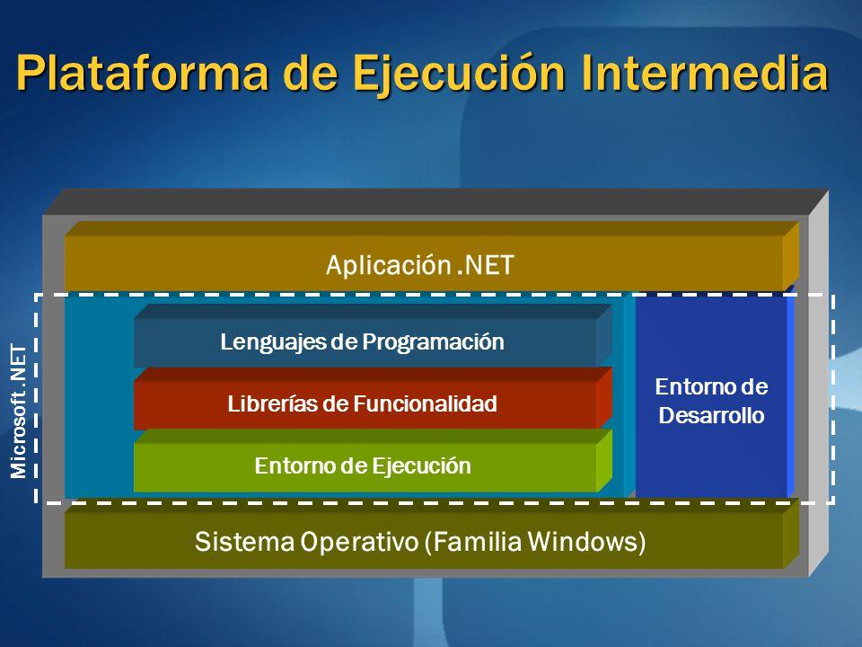 Plataforma de Ejecución Intermedia Entorno de Desarrollo Microsoft.NET Librerías de Funcionalidad Lenguajes de ProgramaciónEntorno de Ejecución Sistem