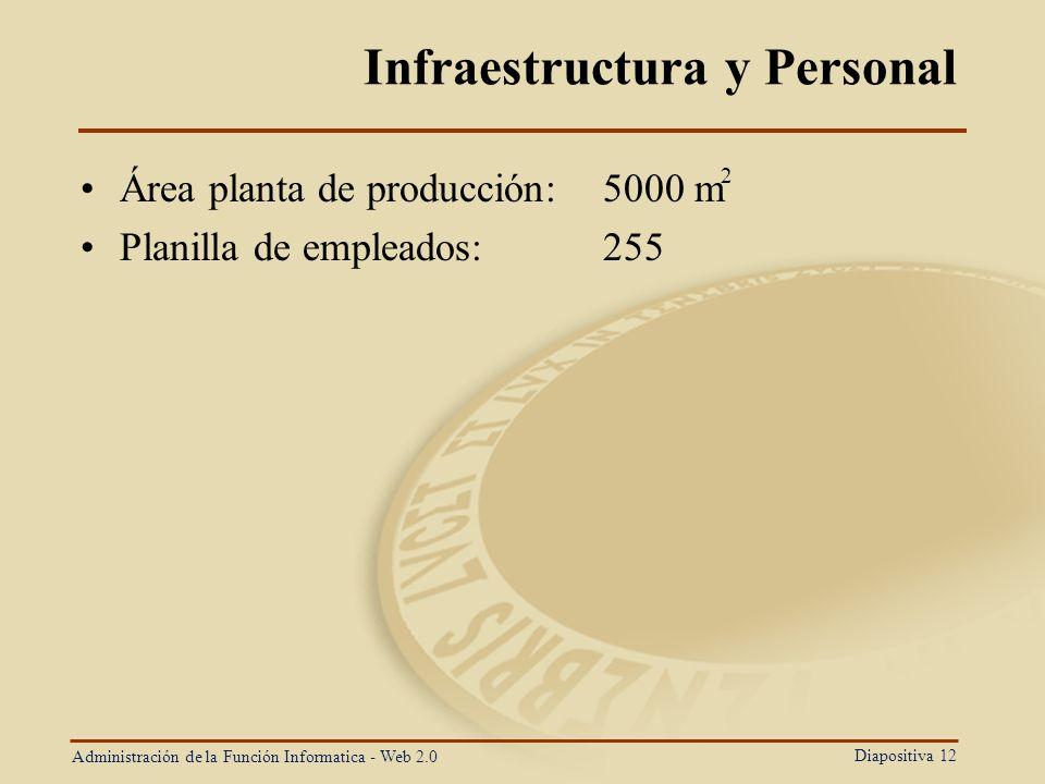 Diapositiva 12 Infraestructura y Personal Área planta de producción:5000 m Planilla de empleados:255 Administración de la Función Informatica - Web 2.
