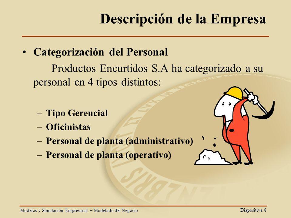 Diapositiva 8 Descripción de la Empresa Categorización del Personal Productos Encurtidos S.A ha categorizado a su personal en 4 tipos distintos: –Tipo