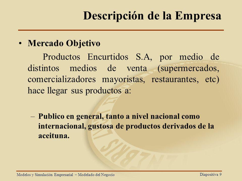 Diapositiva 9 Descripción de la Empresa Mercado Objetivo Productos Encurtidos S.A, por medio de distintos medios de venta (supermercados, comercializa