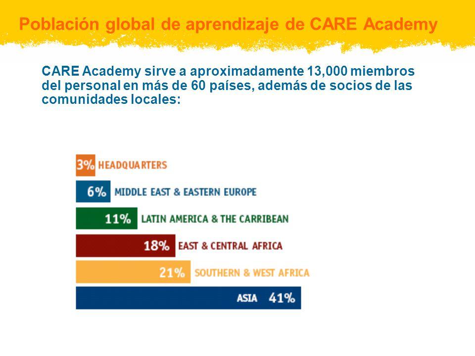 Población global de aprendizaje de CARE Academy CARE Academy sirve a aproximadamente 13,000 miembros del personal en más de 60 países, además de socio