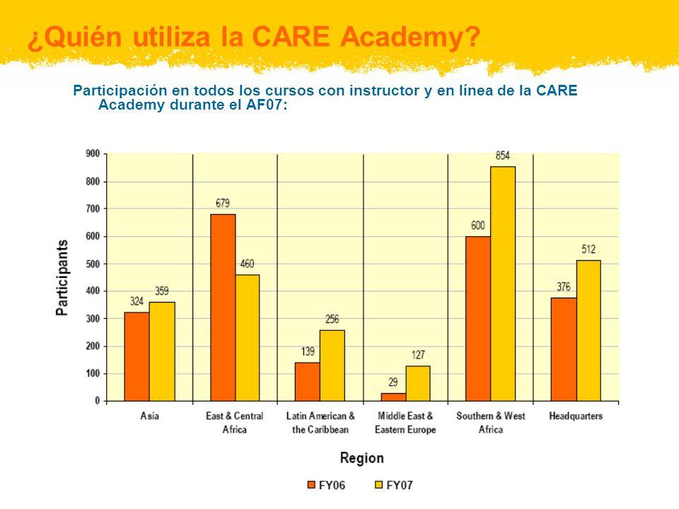 ¿Quién utiliza la CARE Academy? Participación en todos los cursos con instructor y en línea de la CARE Academy durante el AF07: