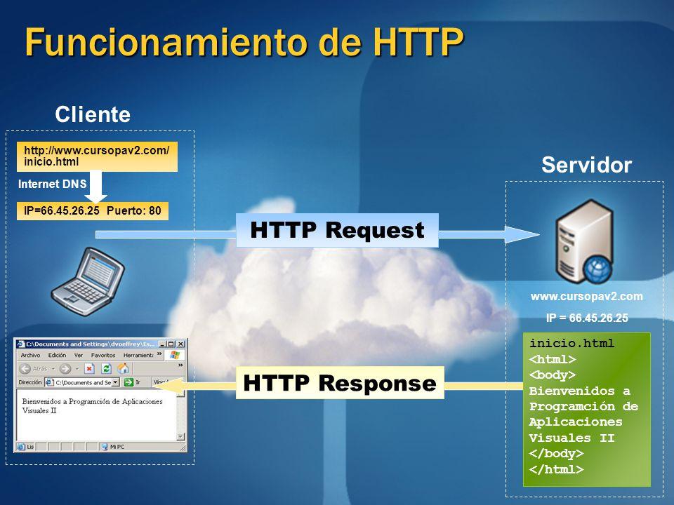 Funcionamiento de HTTP www.cursopav2.com IP = 66.45.26.25 http://www.cursopav2.com/ inicio.html IP=66.45.26.25 Puerto: 80 Internet DNS Servidor Client