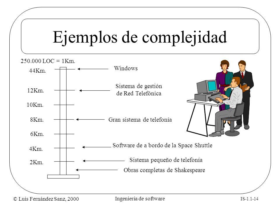 © Luis Fernández Sanz, 2000 IS-1.1-14 Ingeniería de software Ejemplos de complejidad Obras completas de Shakespeare 2Km. 12Km. 10Km. 8Km. 6Km. 4Km. Si