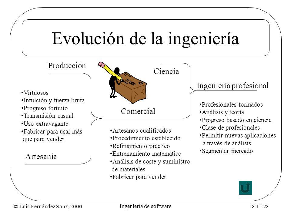 © Luis Fernández Sanz, 2000 IS-1.1-28 Ingeniería de software Evolución de la ingeniería Artesanía Producción Comercial Ciencia Ingeniería profesional