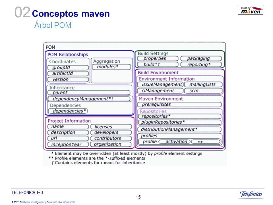 TELEFÓNICA I+D © 2007 Telefónica Investigación y Desarrollo, S.A. Unipersonal 15 Conceptos maven Árbol POM 02