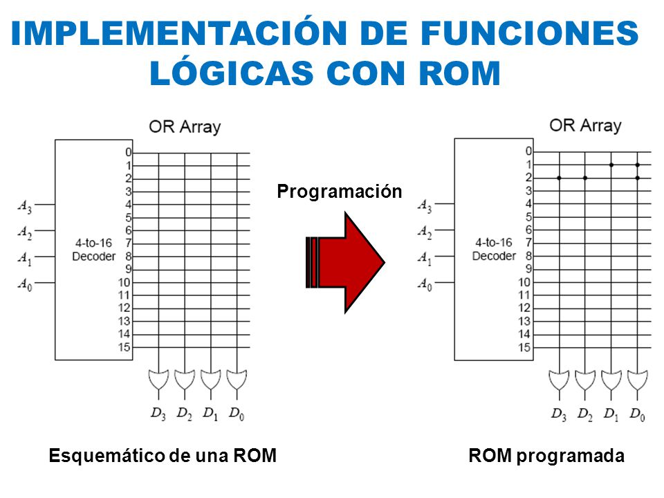 F1 (w,x,y,z) = w x yz + w xyz + +w xyz + wx y z + +wx yz + wxyz F2 (w,x,y,z) = w x y z + w x EJEMPLO Se pretende implementar en ROM las siguientes funciones IMPLEMENTACIÓN DE FUNCIONES LÓGICAS CON ROM