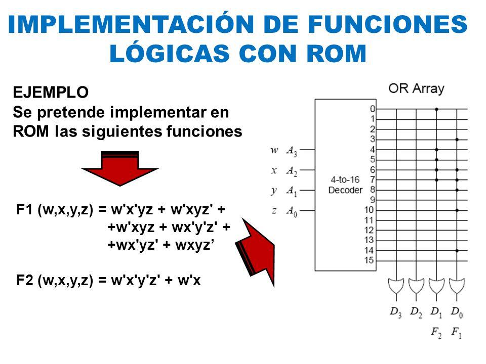 F1 (w,x,y,z) = w'x'yz + w'xyz' + +w'xyz + wx'y'z' + +wx'yz' + wxyz F2 (w,x,y,z) = w'x'y'z' + w'x EJEMPLO Se pretende implementar en ROM las siguientes