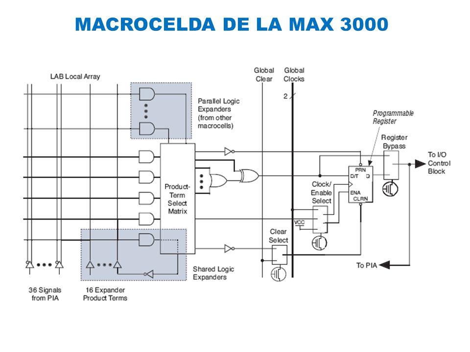 MACROCELDA DE LA MAX 3000