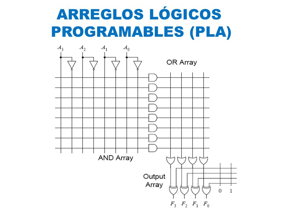 ARREGLO DE INTERCONEXIÓN PROGRAMABLE (PIA) BLOQUES DE CONTROL DE ENTRADA-SALIDA