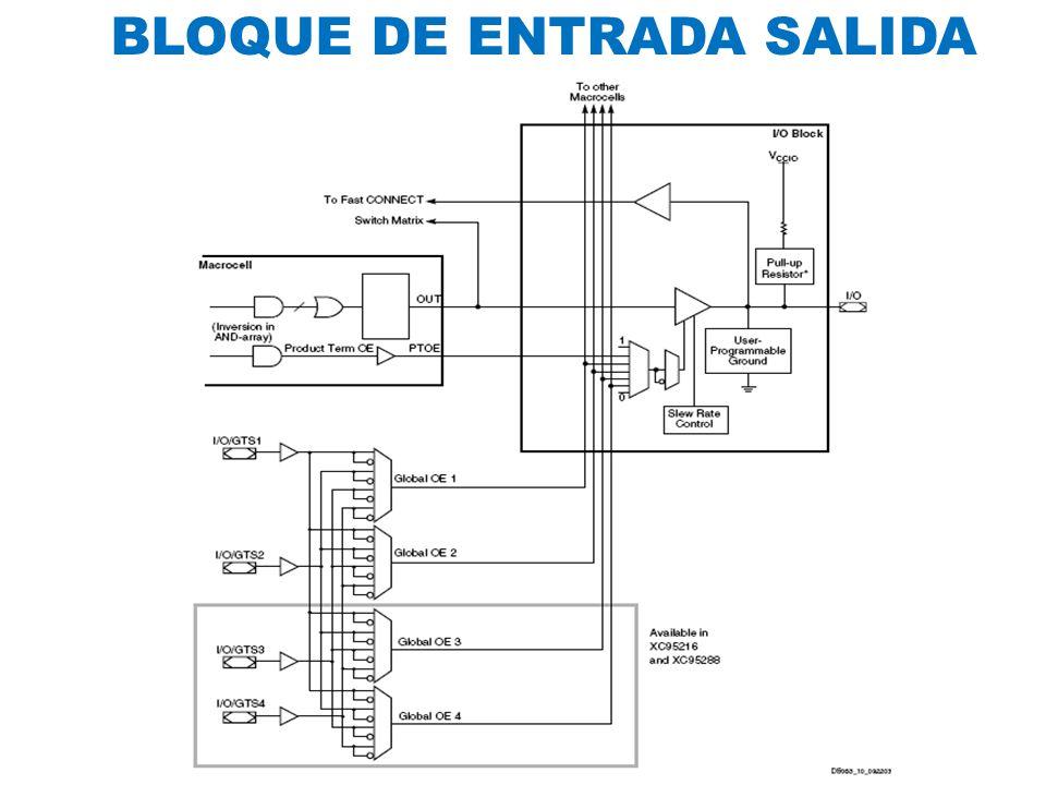 BLOQUE DE ENTRADA SALIDA