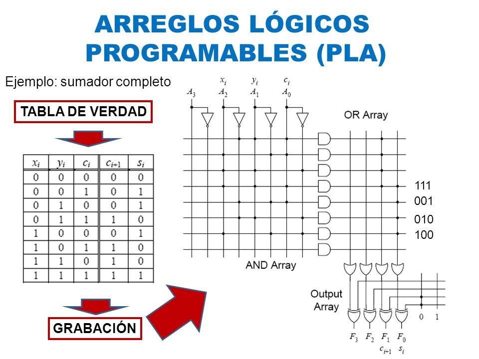 ARREGLOS LÓGICOS PROGRAMABLES (PLA) Ejemplo: sumador completo GRABACIÓN Circuito final TABLA DE VERDAD 100 010 001 111