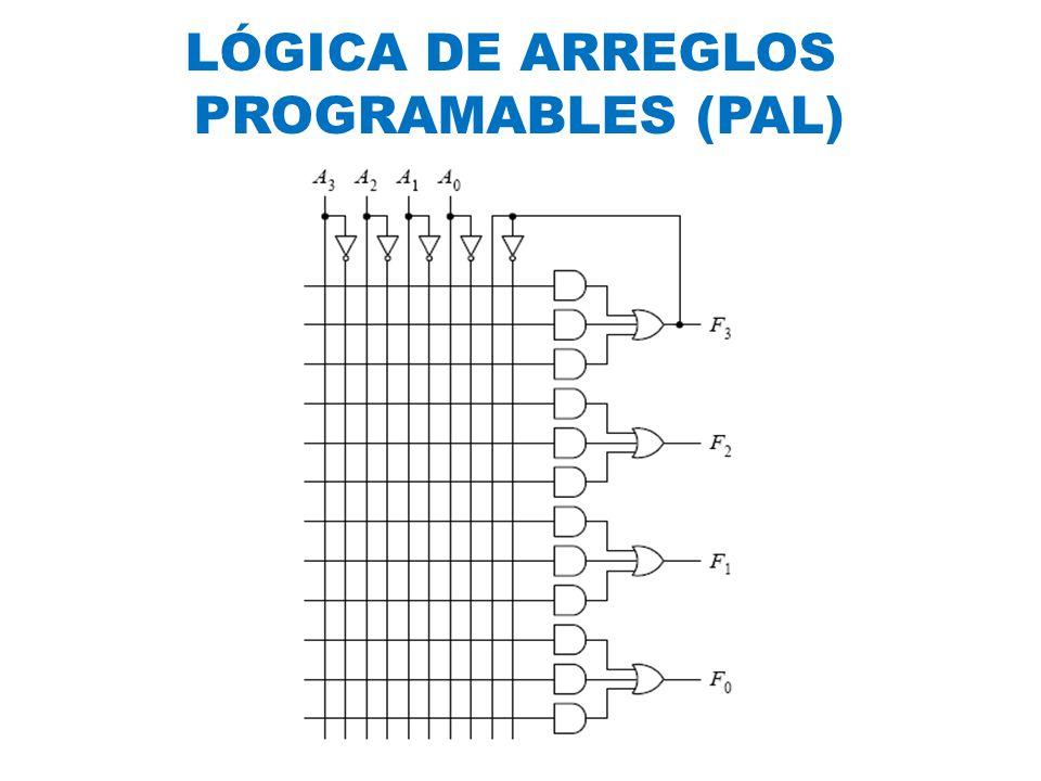 LÓGICA DE ARREGLOS PROGRAMABLES (PAL)