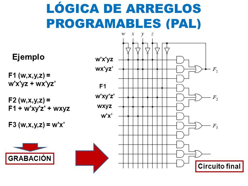 LÓGICA DE ARREGLOS PROGRAMABLES (PAL) Ejemplo F1 (w,x,y,z) = w'x'yz + wx'yz F2 (w,x,y,z) = F1 + w'xy'z' + wxyz F3 (w,x,y,z) = w'x GRABACIÓN w'x'yz wx'