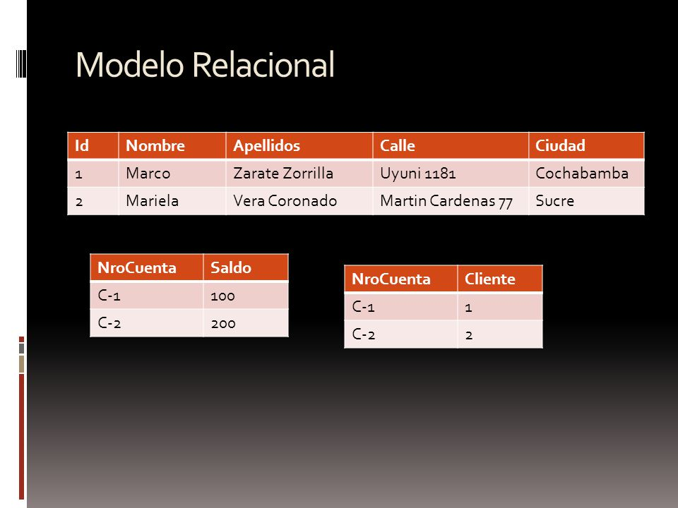 Modelo Relacional IdNombreApellidosCalleCiudad 1MarcoZarate ZorrillaUyuni 1181Cochabamba 2MarielaVera CoronadoMartin Cardenas 77Sucre NroCuentaSaldo C