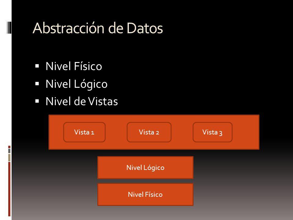 Abstracción de Datos Nivel Físico Nivel Lógico Nivel de Vistas Vista 1Vista 2Vista 3 Nivel Lógico Nivel Físico