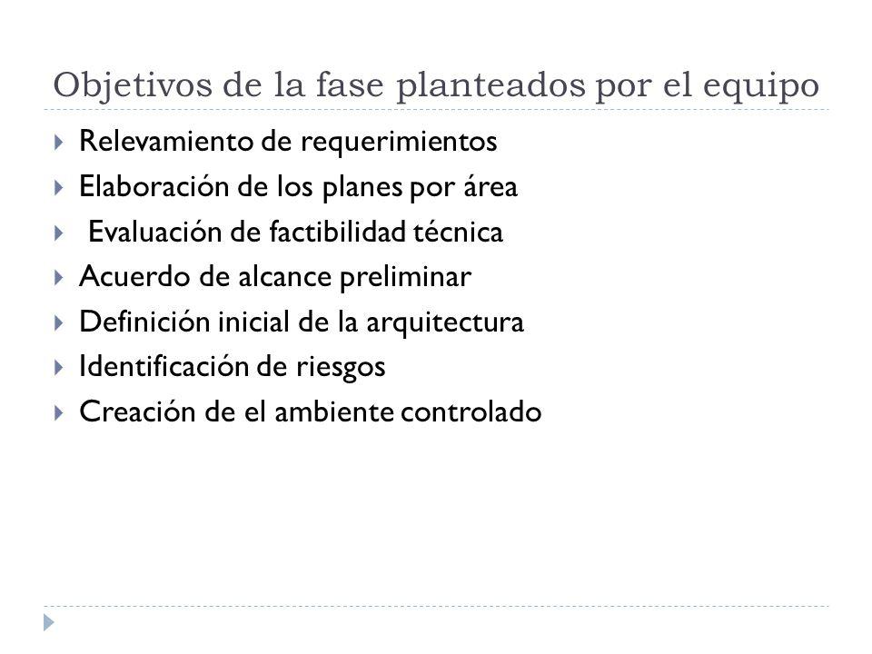 Objetivos de la fase planteados por el equipo Relevamiento de requerimientos Elaboración de los planes por área Evaluación de factibilidad técnica Acuerdo de alcance preliminar Definición inicial de la arquitectura Identificación de riesgos Creación de el ambiente controlado