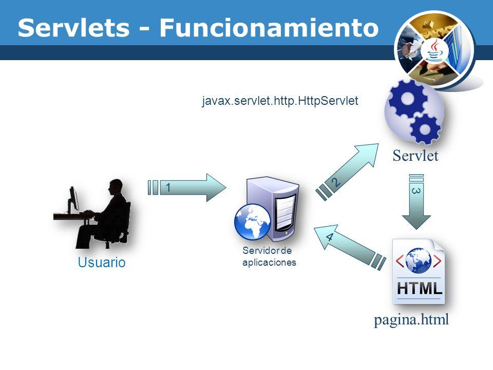 Servlet pagina.html 1 Usuario Servidor de aplicaciones 2 3 4 Servlets - Funcionamiento javax.servlet.http.HttpServlet