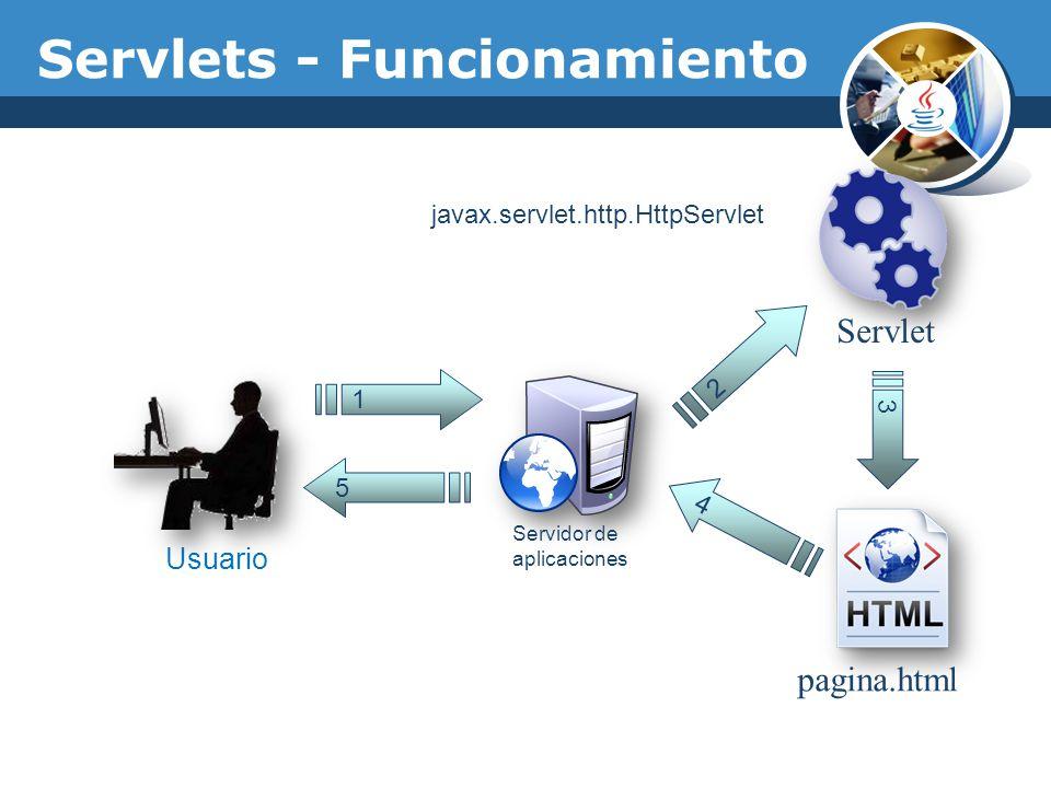 Servlet pagina.html 1 Usuario Servidor de aplicaciones 5 2 3 4 Servlets - Funcionamiento javax.servlet.http.HttpServlet