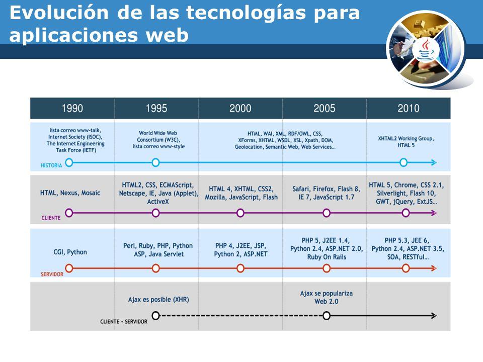 Evolución de las tecnologías para aplicaciones web