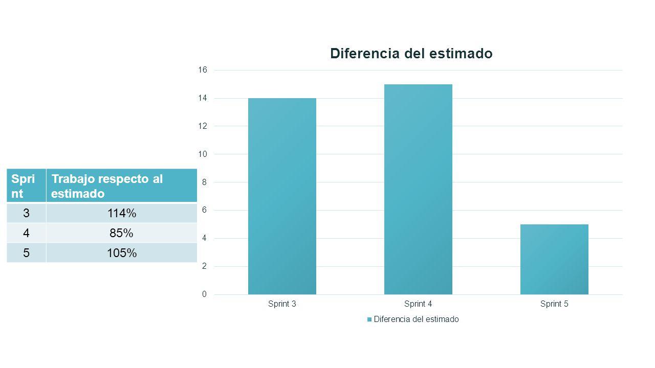 Spri nt Trabajo respecto al estimado 3114% 485% 5105%
