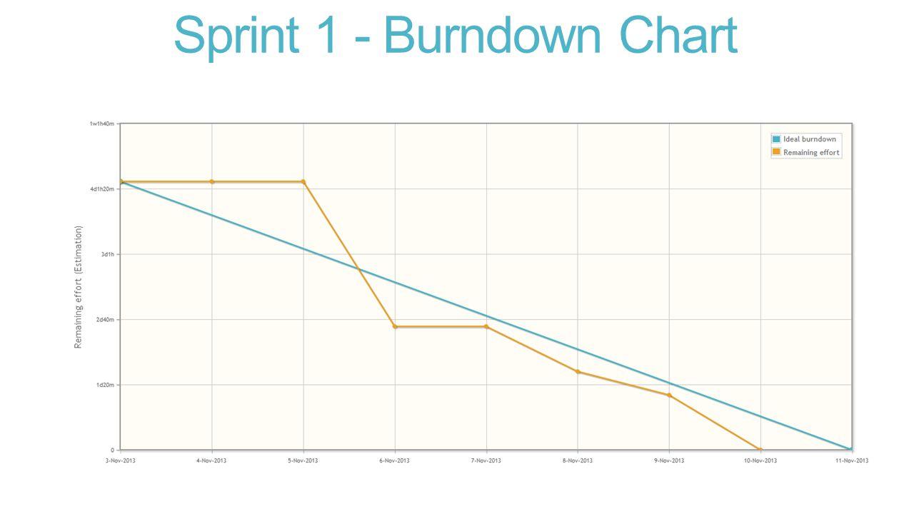 Sprint 1 - Burndown Chart