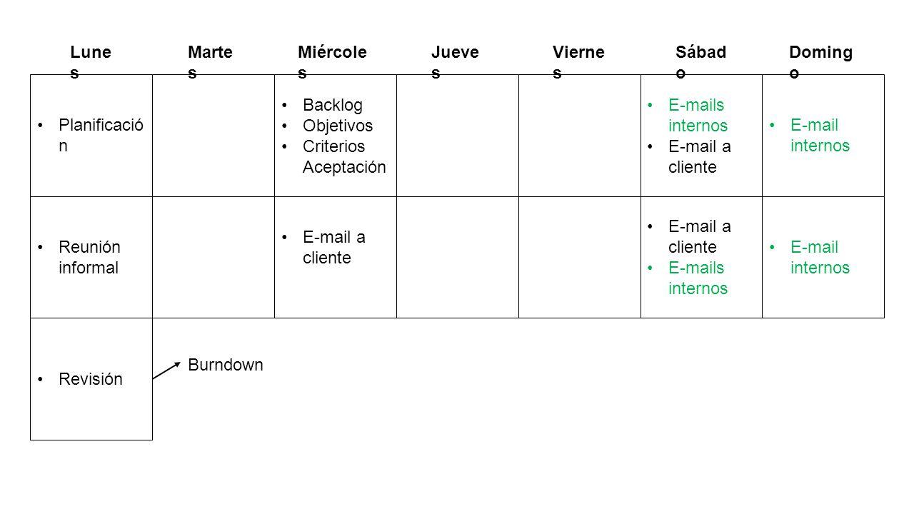 Planificació n Backlog Objetivos Criterios Aceptación E-mails internos E-mail a cliente Reunión informal E-mail a cliente E-mails internos E-mail inte