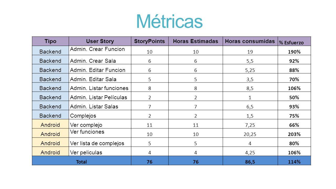 Métricas TipoUser StoryStoryPointsHoras EstimadasHoras consumidas % Esfuerzo Backend Admin.