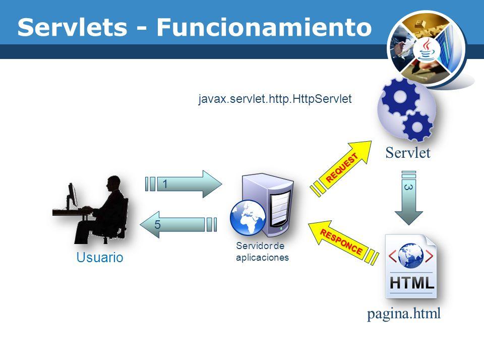 Servlet pagina.html 1 Usuario Servidor de aplicaciones 5 REQUEST 3 RESPONCE Servlets - Funcionamiento javax.servlet.http.HttpServlet
