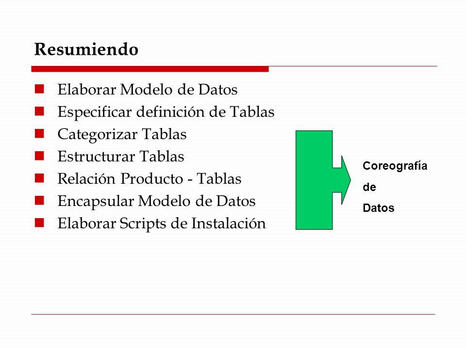 Resumiendo Elaborar Modelo de Datos Especificar definición de Tablas Categorizar Tablas Estructurar Tablas Relación Producto - Tablas Encapsular Modelo de Datos Elaborar Scripts de Instalación Coreografía de Datos