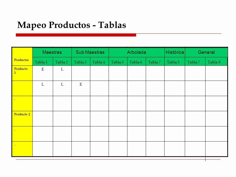 Mapeo Productos - Tablas Productos Tabla 1Tabla 2Tabla 3Tabla 4Tabla 5Tabla 6Tabla 7Tabla 5Tabla 7 Tabla 8 Producto 1 EL LLE.